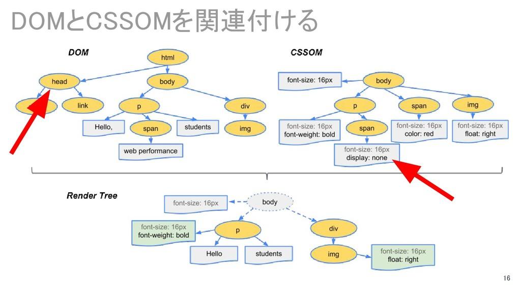 16 DOMとCSSOMを関連付ける