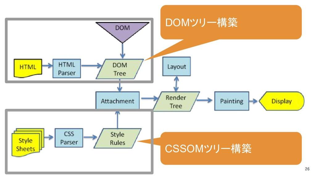 26 CSSOMツリー構築 DOMツリー構築