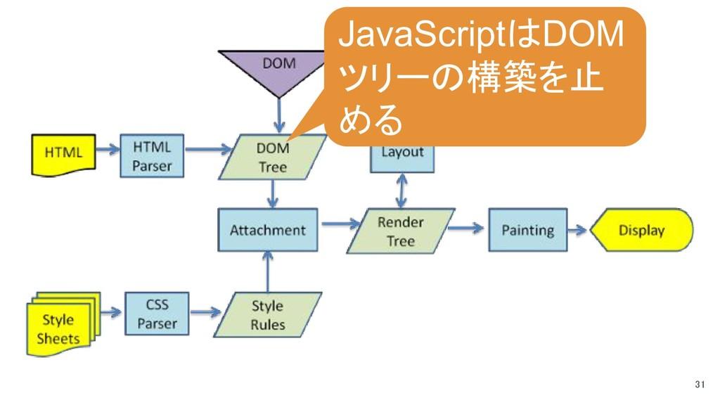 31 JavaScriptはDOM ツリーの構築を止 める