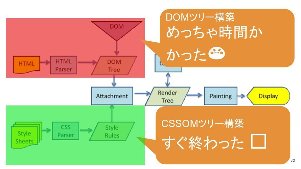 33 CSSOMツリー構築 すぐ終わった DOMツリー構築 めっちゃ時間か かった