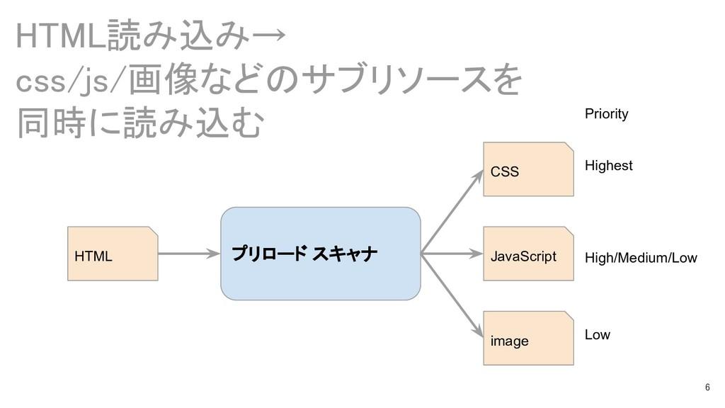 6 HTML読み込み→ css/js/画像などのサブリソースを 同時に読み込む CSS Jav...