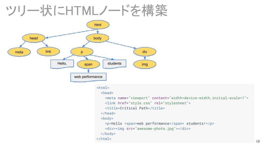 10 ツリー状にHTMLノードを構築