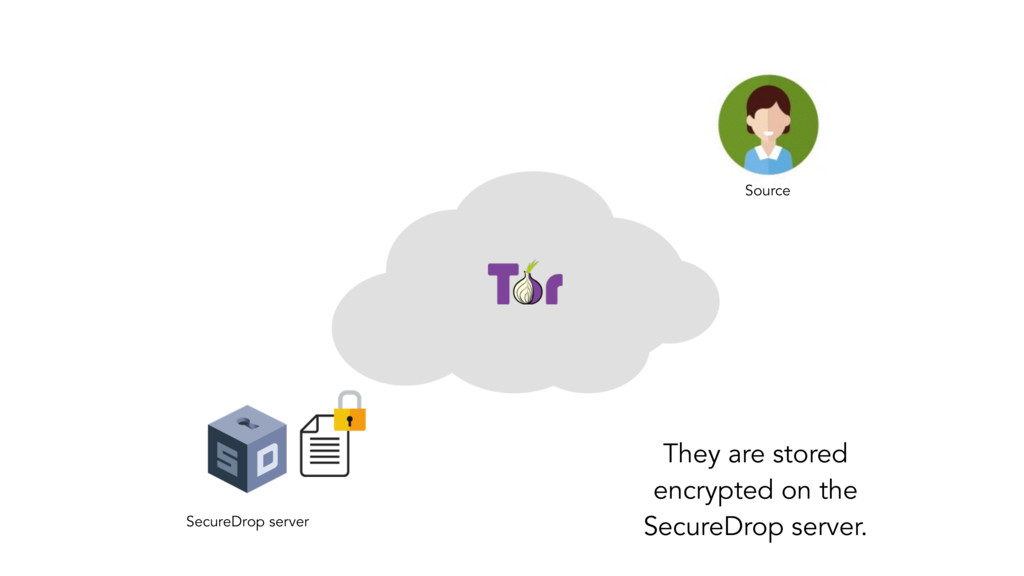 SecureDrop server Source They are stored encryp...