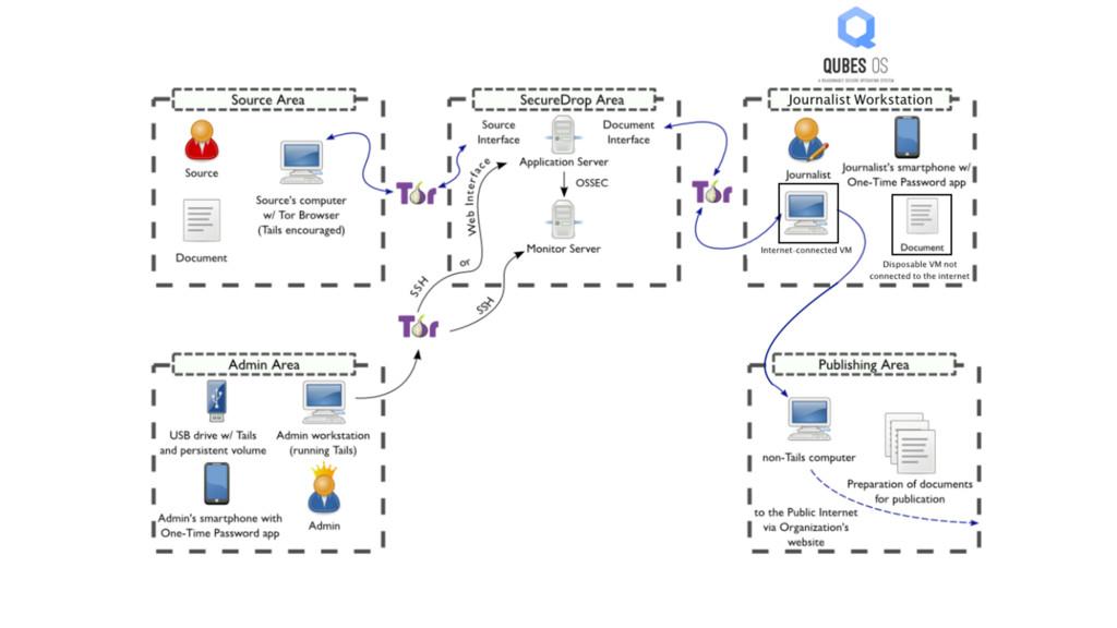 Internet-connected VM Disposable VM not connect...