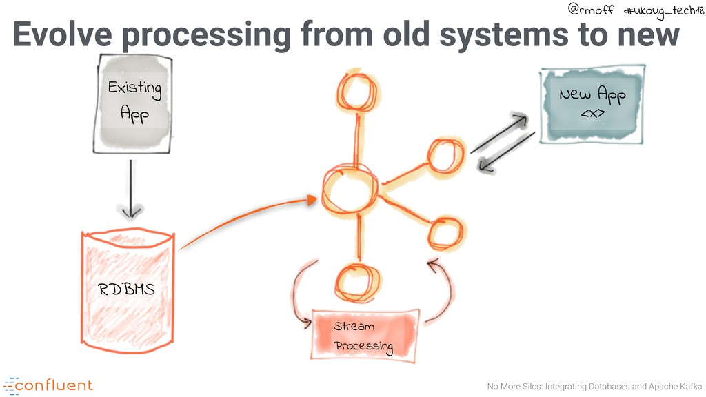 No More Silos: Integrating Databases and Apache...