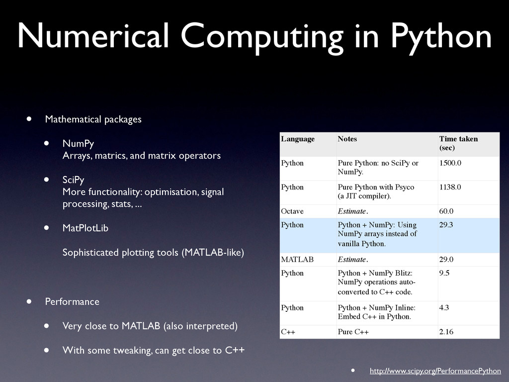 Numerical Computing in Python • Mathematical pa...
