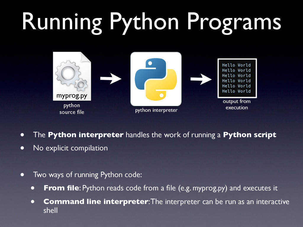 Running Python Programs • The Python interprete...