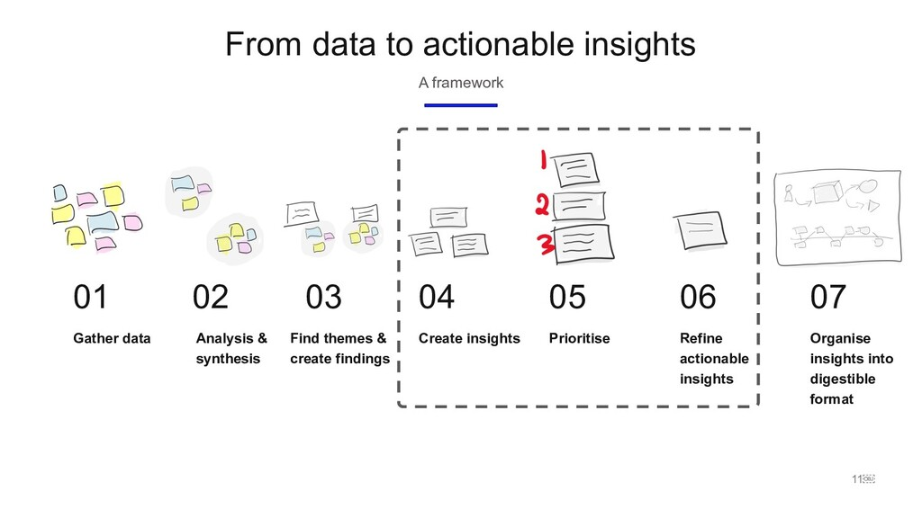 11 From data to actionable insights A framewor...