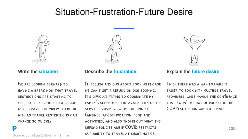 36 Situation-Frustration-Future Desire Source:...