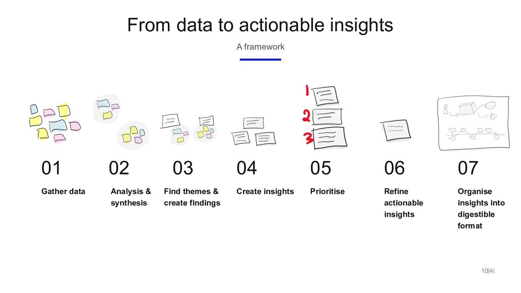10 From data to actionable insights A framewor...