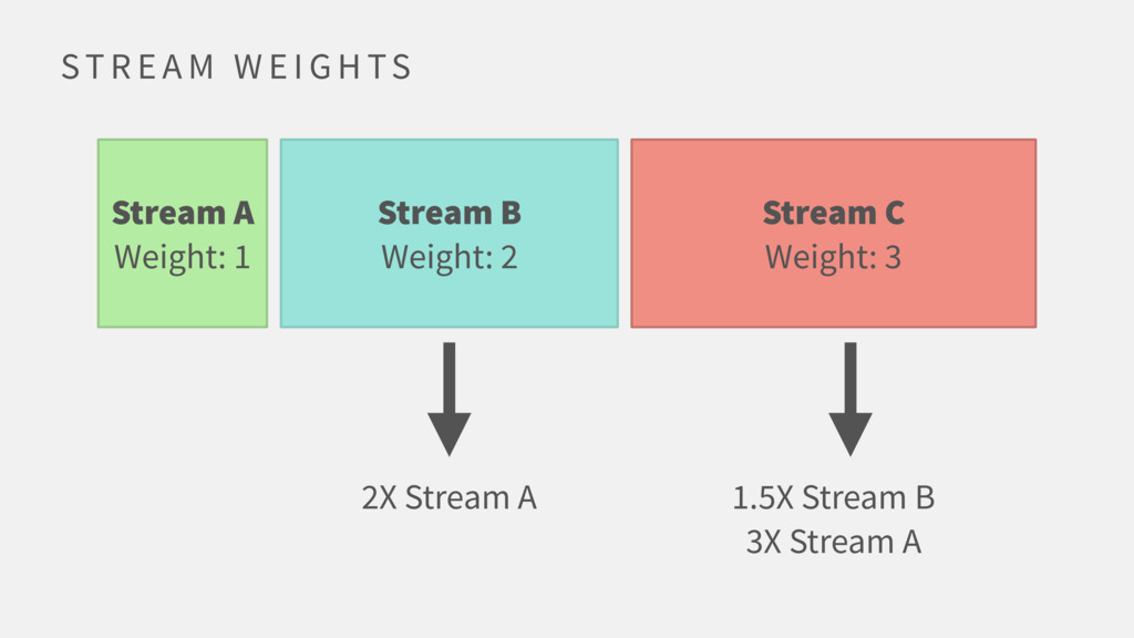ST R E A M W E I G H TS Stream A Weight: 1 Stre...
