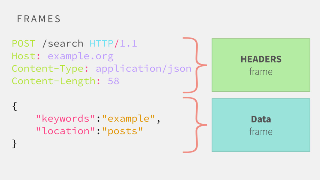 F R A M E S POST /search HTTP/1.1 Host: example...