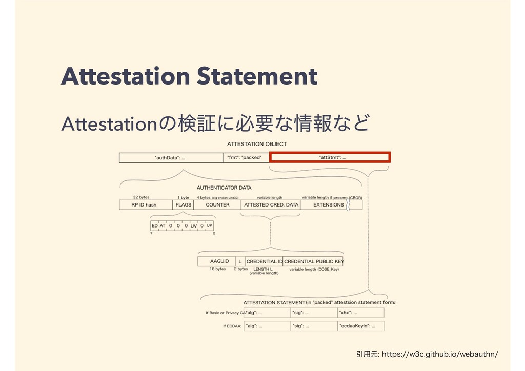 Attestation Statement AttestationͷݕূʹඞཁͳใͳͲ Ҿ༻...