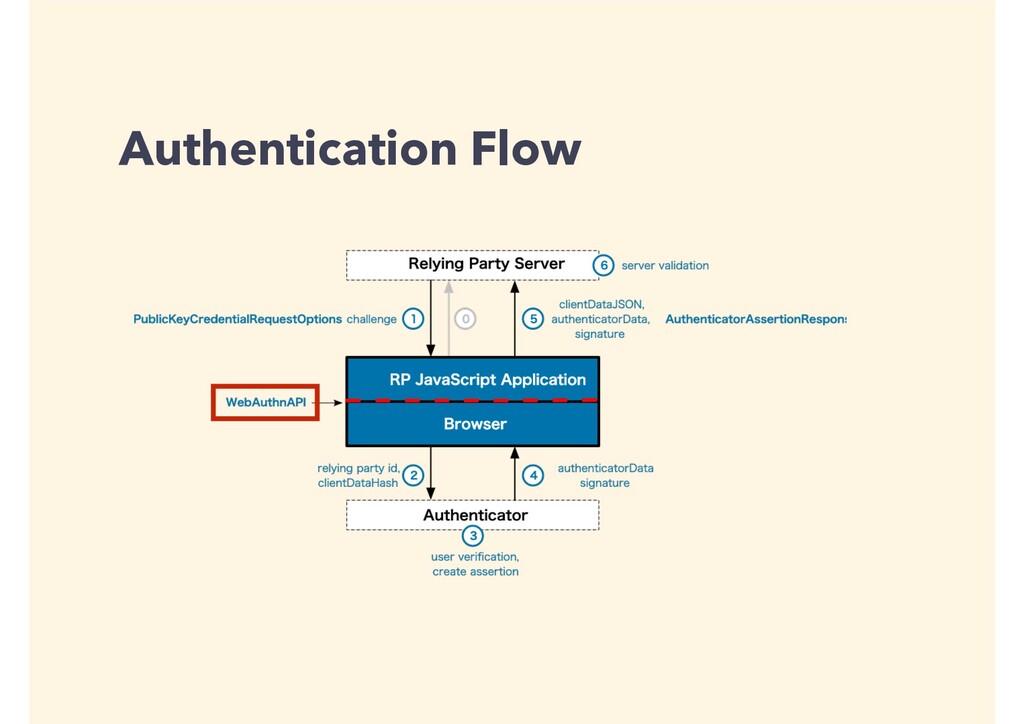 Authentication Flow