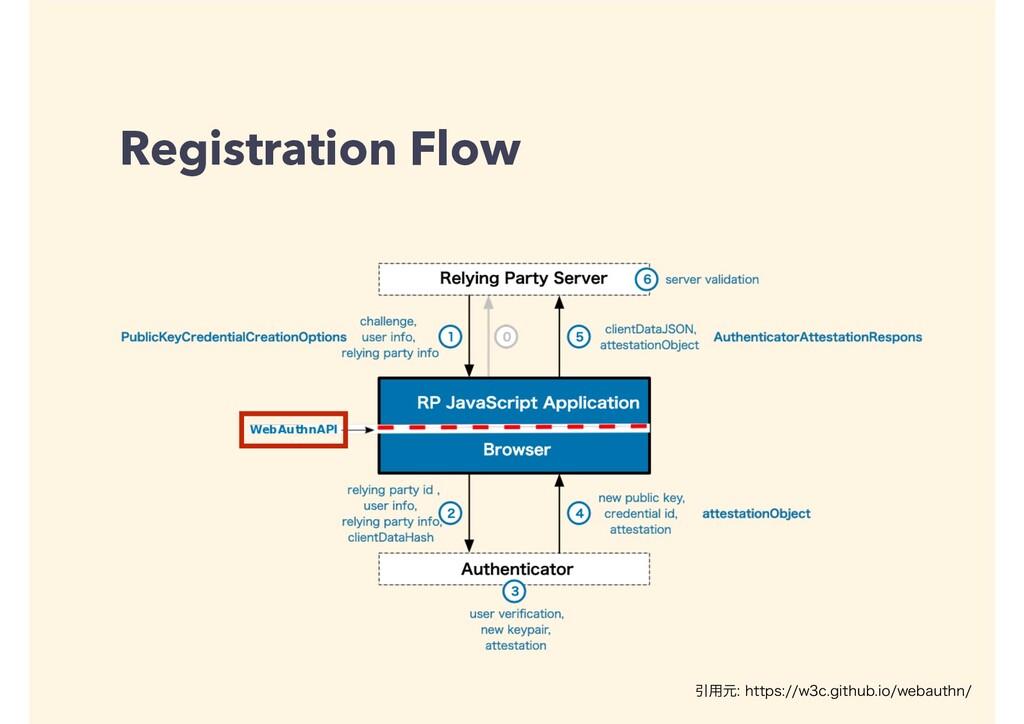 Registration Flow Ҿ༻ݩIUUQTXDHJUIVCJPXF...