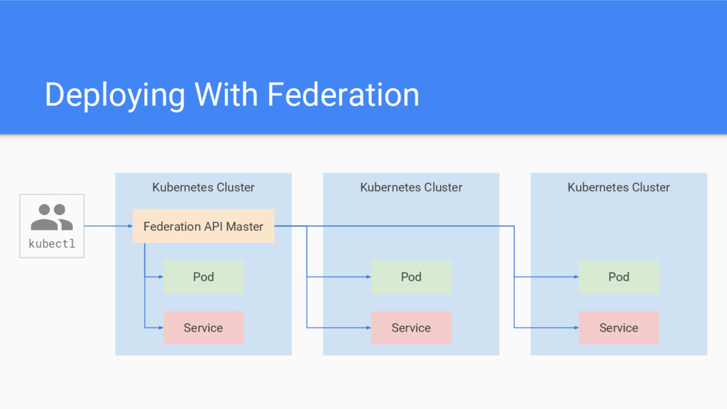 Deploying With Federation kubectl Kubernetes Cl...