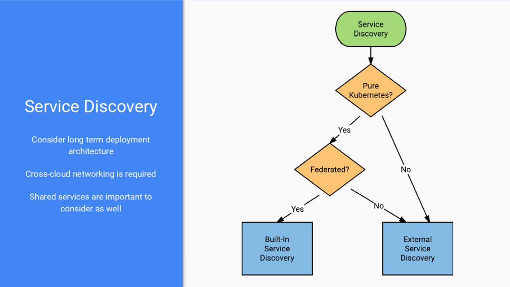 Service Discovery Consider long term deployment...