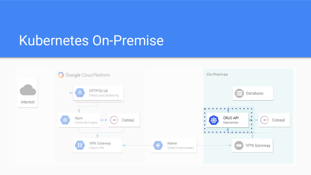 Kubernetes On-Premise