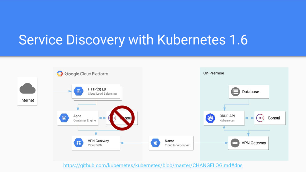 Service Discovery with Kubernetes 1.6 https://g...