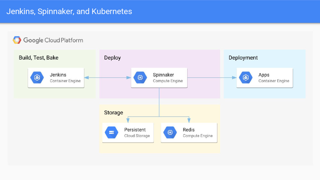 Jenkins, Spinnaker, and Kubernetes