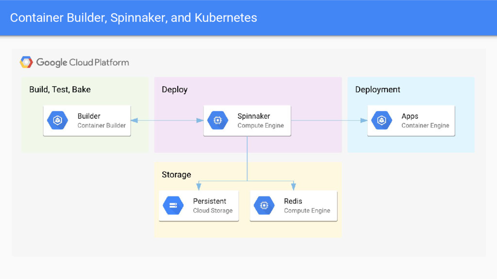 Container Builder, Spinnaker, and Kubernetes