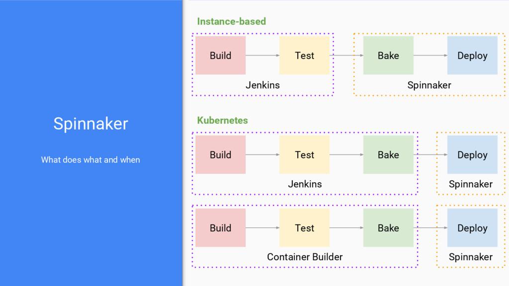 Jenkins Spinnaker What does what and when Build...