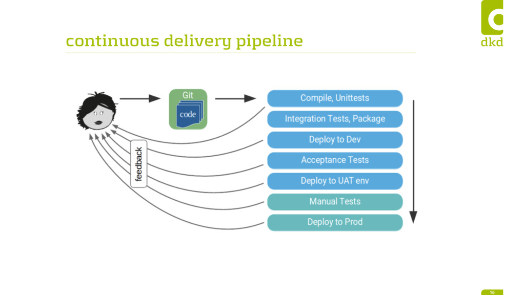 continuous delivery pipeline 16