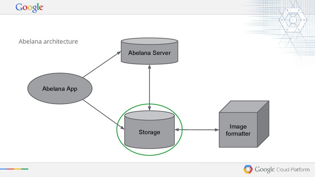 Abelana architecture Abelana App Storage Image ...