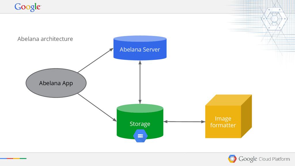Abelana App Storage Image formatter Abelana Ser...
