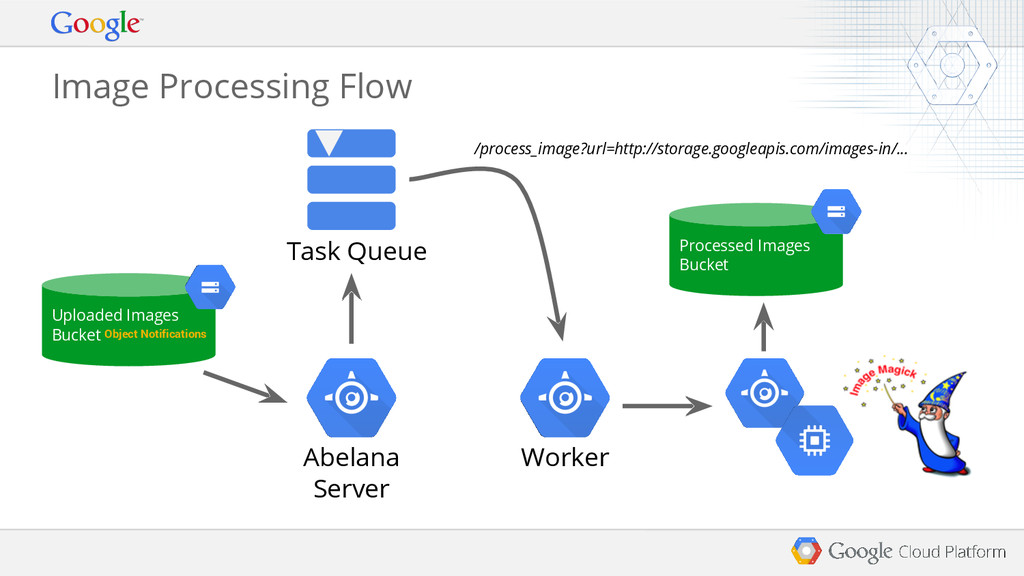 Image Processing Flow Worker Task Queue /proces...