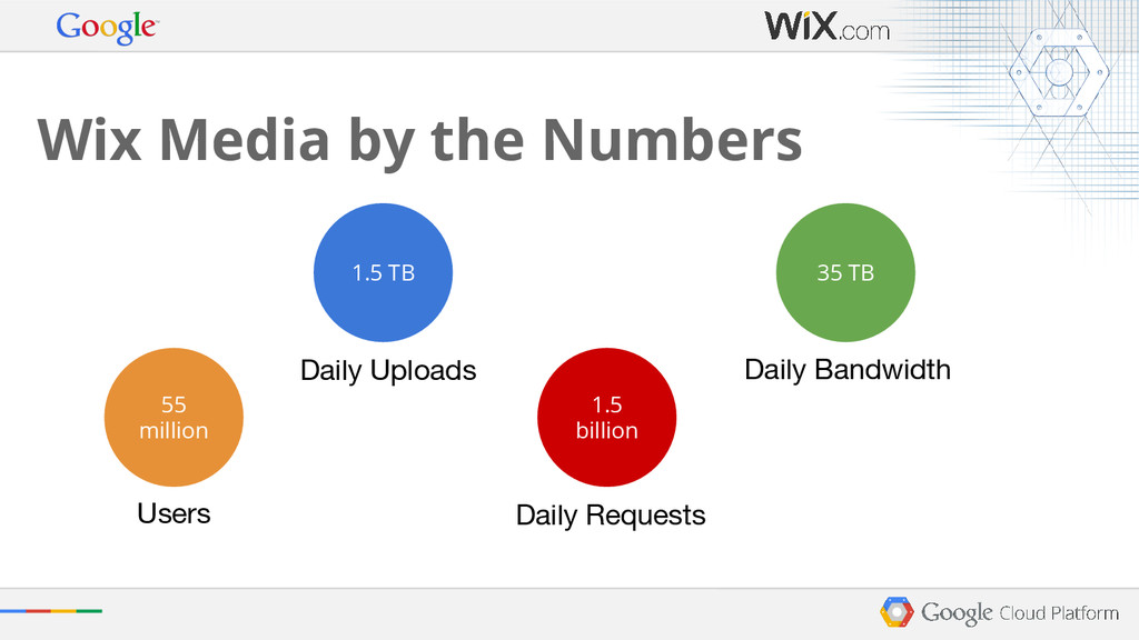 Wix Media by the Numbers 55 million 1.5 TB 1.5 ...