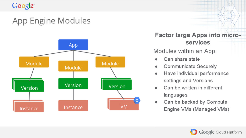 Factor large Apps into micro- services Modules ...