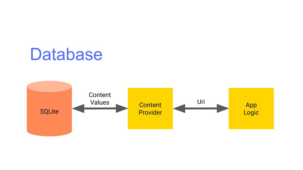 Database Content Values Uri App Logic Content P...