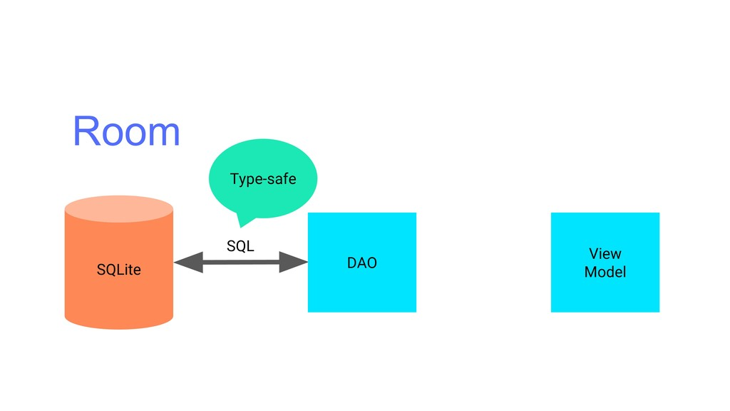 Room SQL DAO View Model SQLite Type-safe
