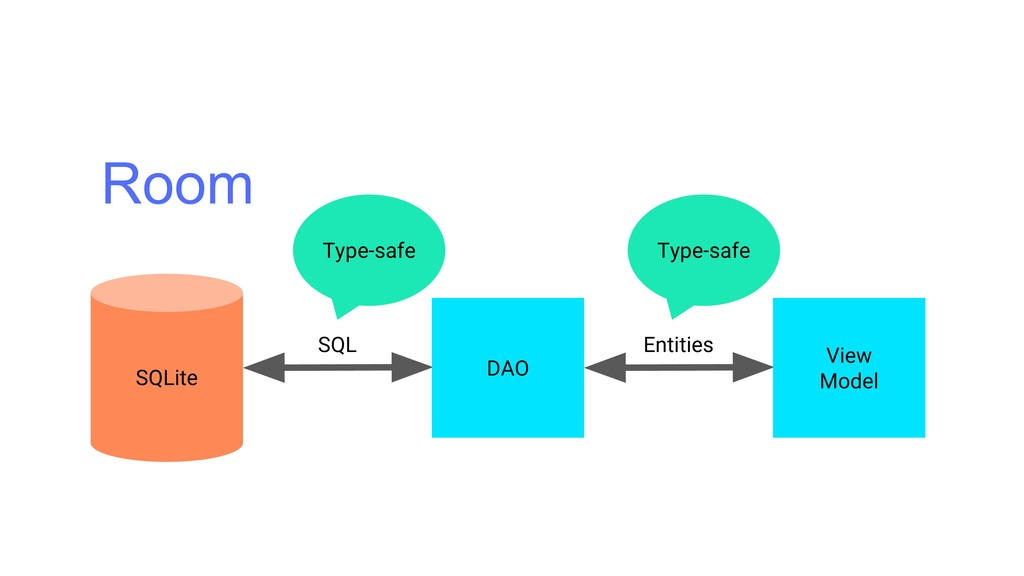 Room SQL Entities DAO View Model Type-safe Type...