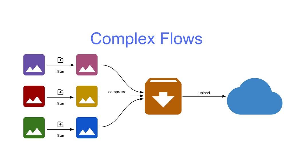 Complex Flows filter filter filter compress upl...