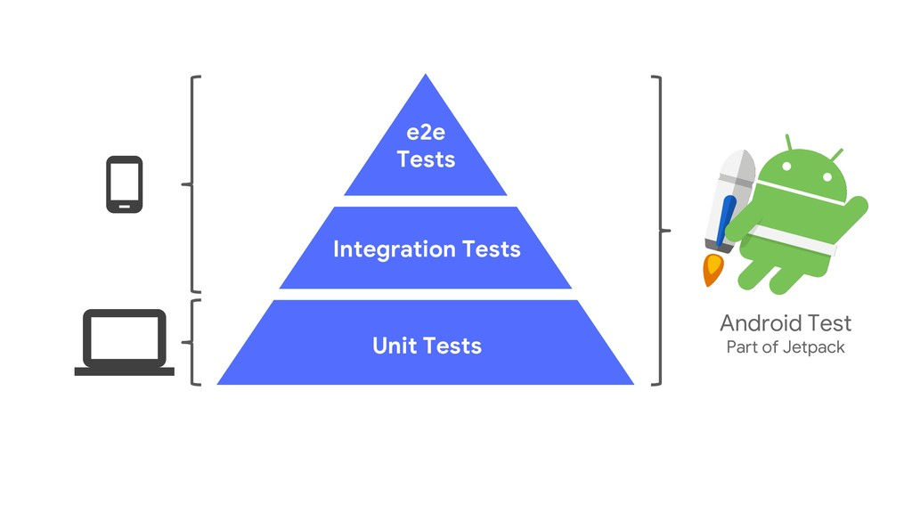 Integration Tests e2e Tests Unit Tests Android ...