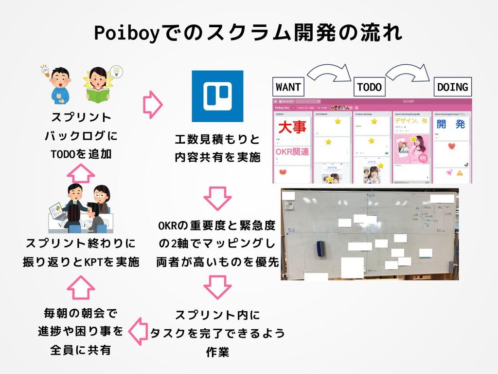 Poiboyでのスクラム開発の流れ スプリント バックログに TODOを追加 工数見積もりと ...