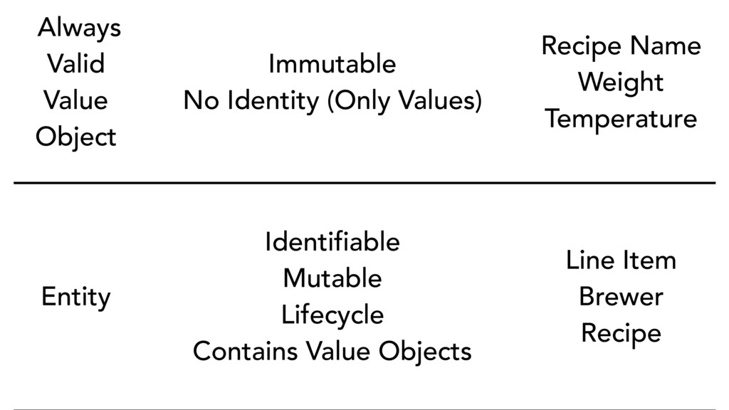 Always Valid Value Object Immutable No Identity...