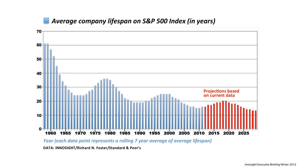 Average company lifespan on S&P 500 Index (in y...