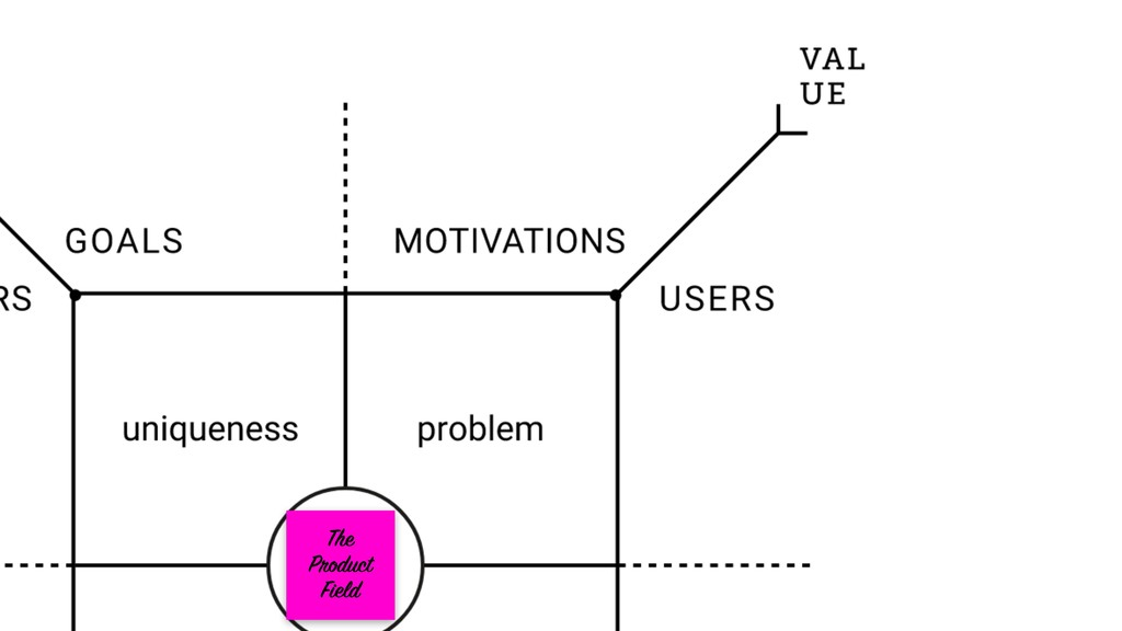 The Product Field