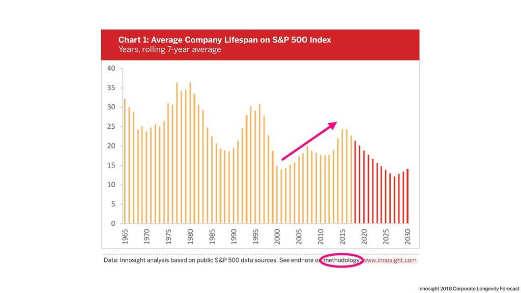 Data: Innosight analysis based on public S&P 50...