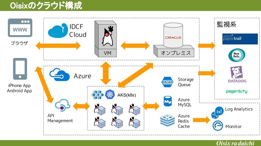 監視系 Oisixのクラウド構成 AKS(k8s) Azure Storage Queue ...