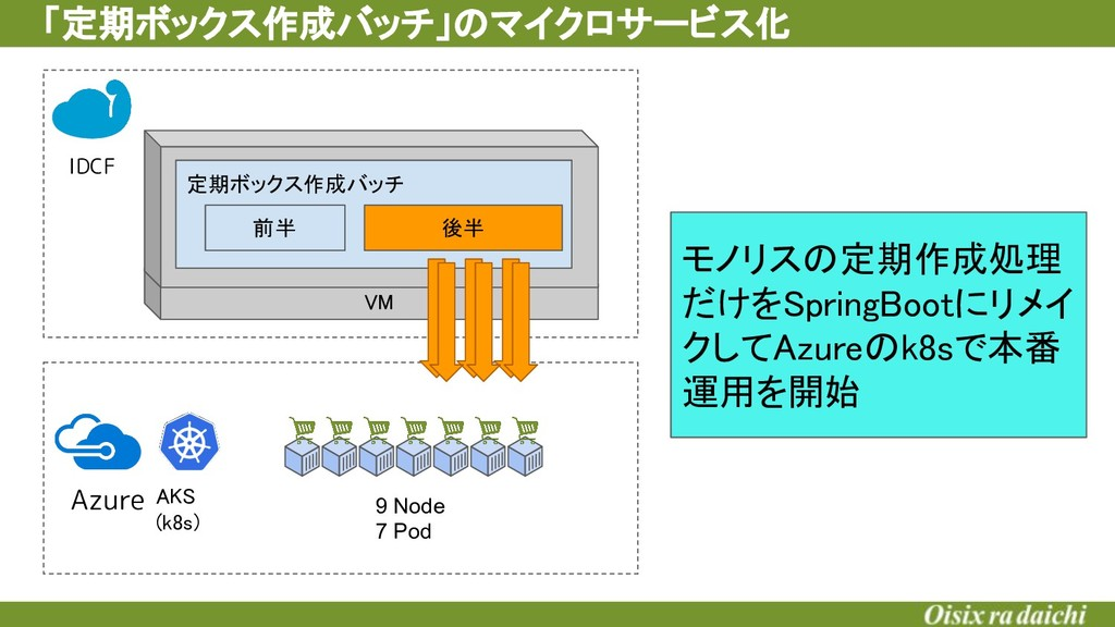VM 定期ボックス作成バッチ 「定期ボックス作成バッチ」のマイクロサービス化 Azure ...
