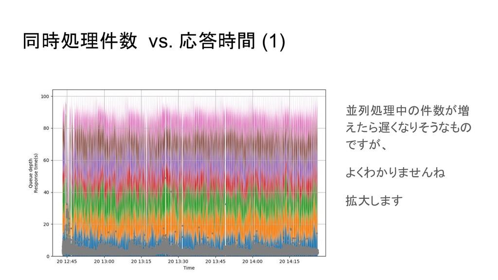 同時処理件数 vs. 応答時間 (1) 並列処理中の件数が増 えたら遅くなりそうなもの ですが...