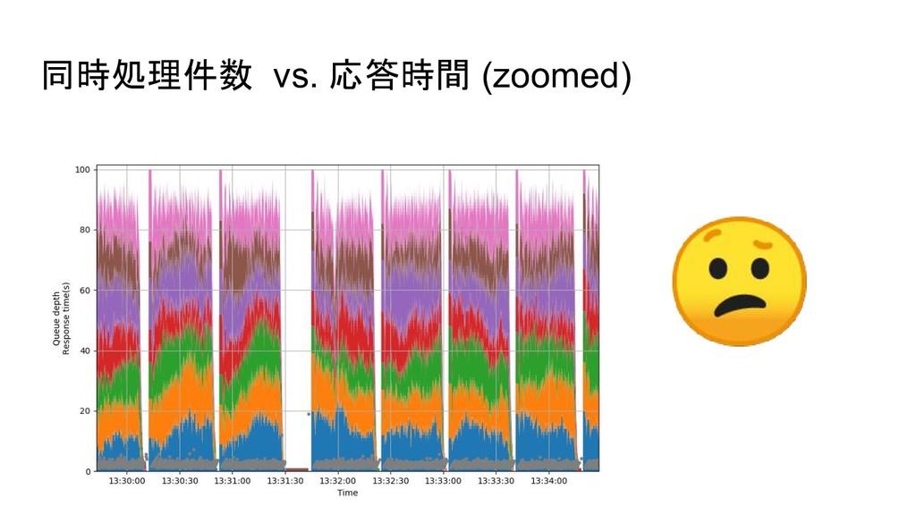 同時処理件数 vs. 応答時間 (zoomed)