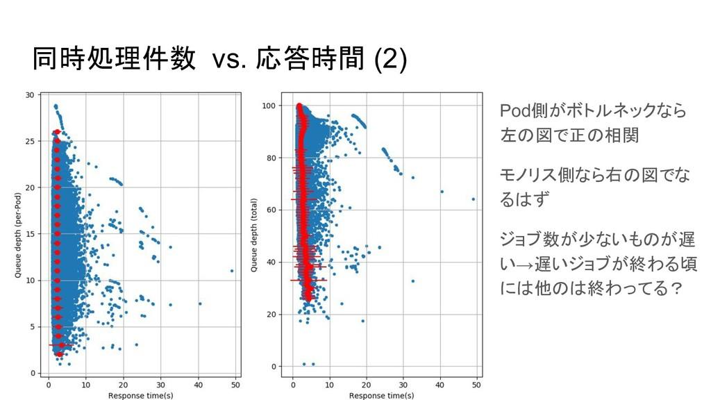 同時処理件数 vs. 応答時間 (2) Pod側がボトルネックなら 左の図で正の相関 モノリス...