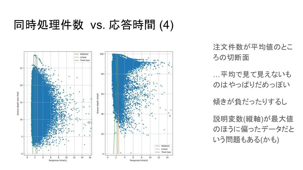 同時処理件数 vs. 応答時間 (4) 注文件数が平均値のとこ ろの切断面 …平均で見て見えな...