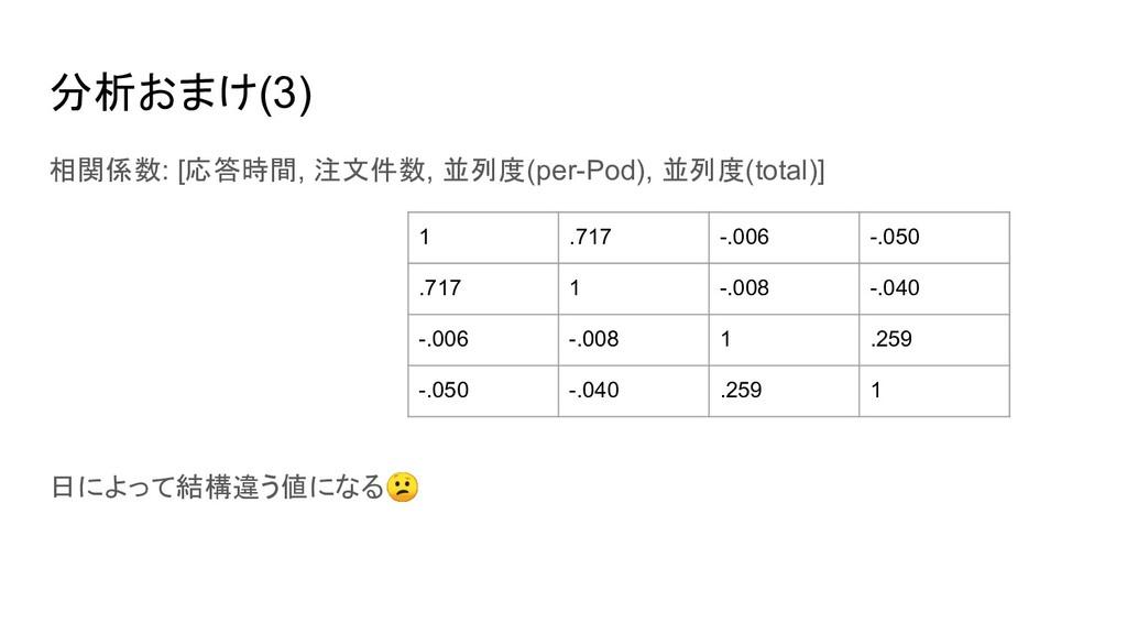 分析おまけ(3) 相関係数: [応答時間, 注文件数, 並列度(per-Pod), 並列度(t...