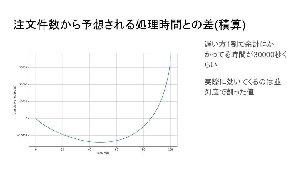 注文件数から予想される処理時間との差(積算) 遅い方1割で余計にか かってる時間が30000秒...
